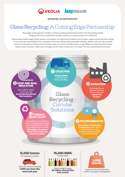Infographic - glass recycling