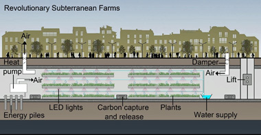 Underground farm diagram 1