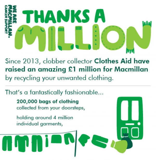 £1million for Macmillan as Clothes Aid spare garments from landfill