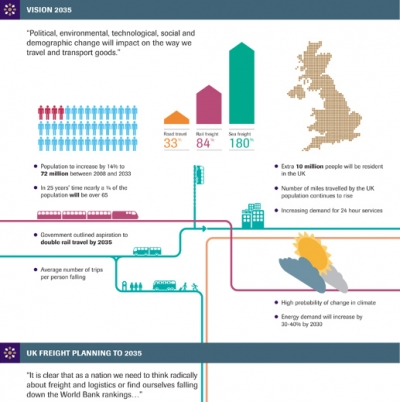 Institute shows transport & logistics prediction for 2035 Britain via infographic