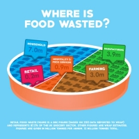 Most food waste from households not supermarkets say retail body